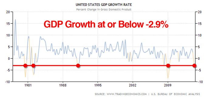 gdp contraction chart q1