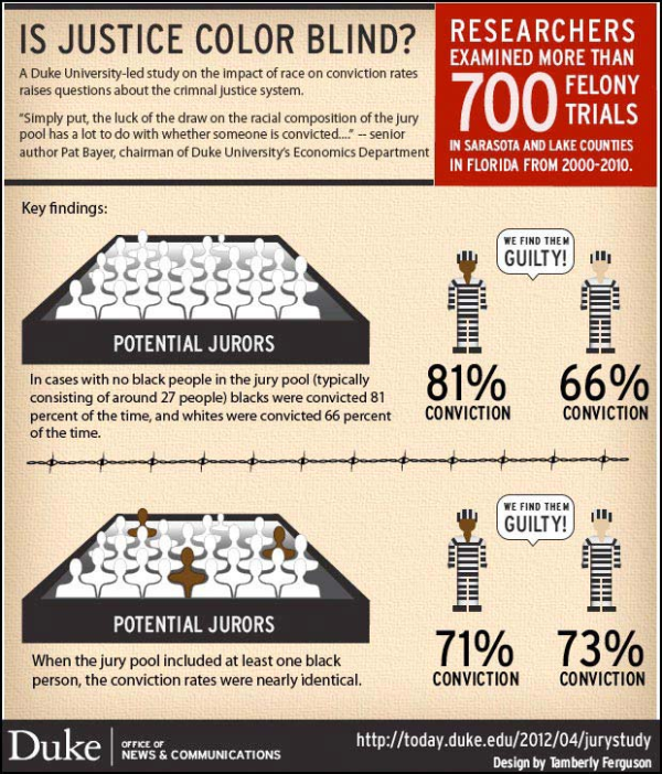 Is Justice Color Blind Infographic Duke Study Convictions black white jurors