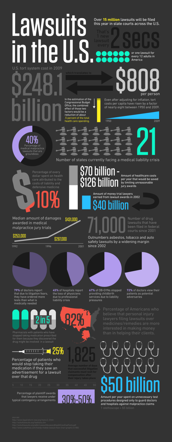 lawsuits in the united states how many how costly tort reform infographic consultants washington dc