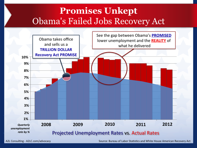 a2l advocacy graphics obama unkept jobs promises