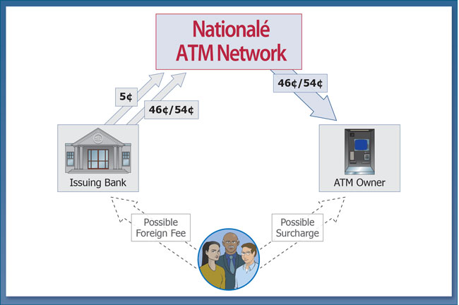 foreign atm fee graphic courtroom presentation