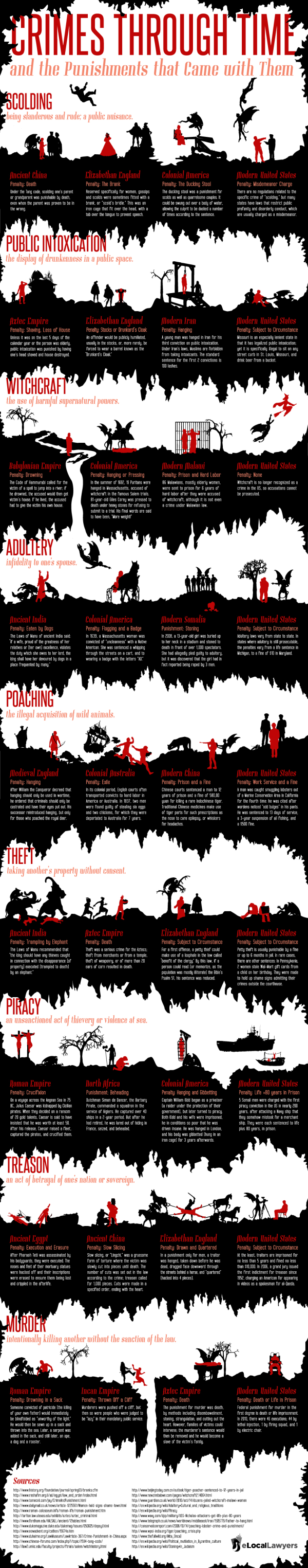 Crimes Through Time Infographic Consultants new york city nyc