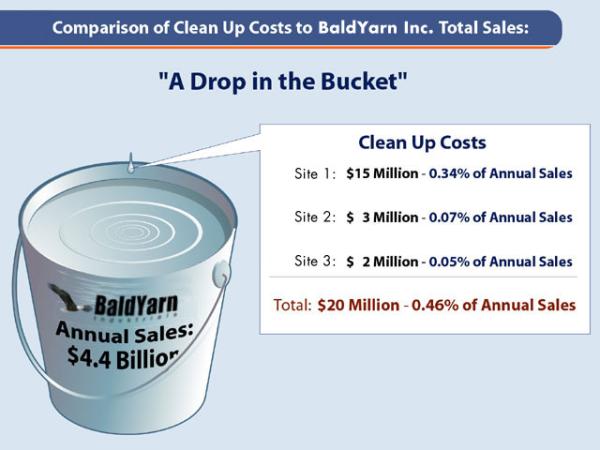 Drop in the bucket BaldYarn!