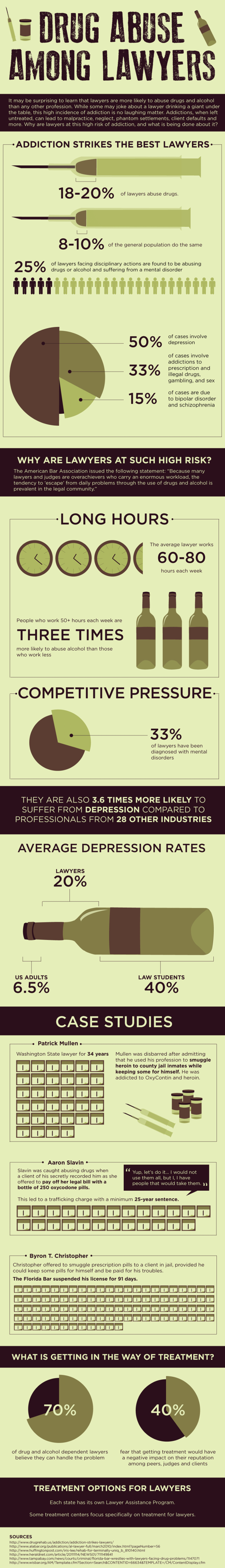 alcoholism and drug abuse by lawyers infographic consultants virginia edva