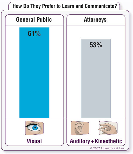 courtroom presentations supported by litigation graphics perform better