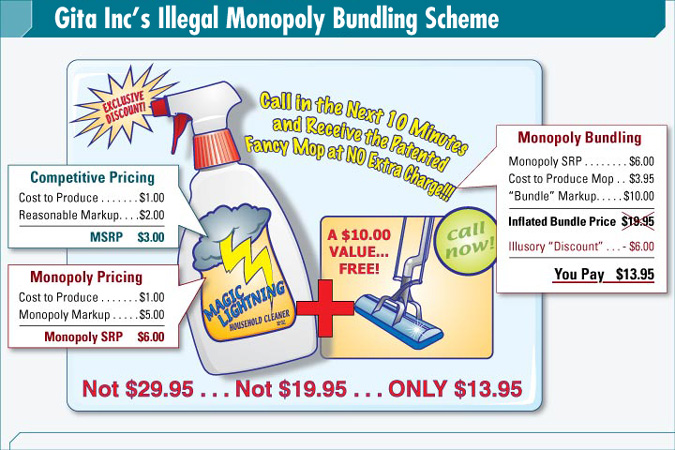 Monopoly Bundling Trial Graphics Price Fixing