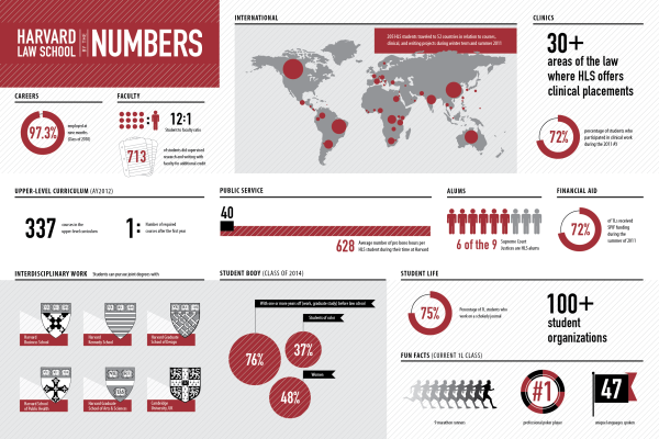 harvard law school by the numbers infographic consultants Boston