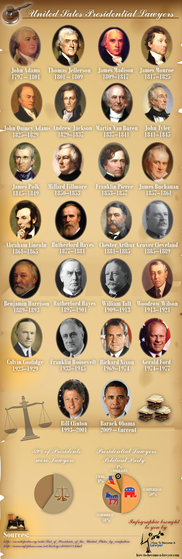 how many or which presidents were lawyers infographic consultants chicago