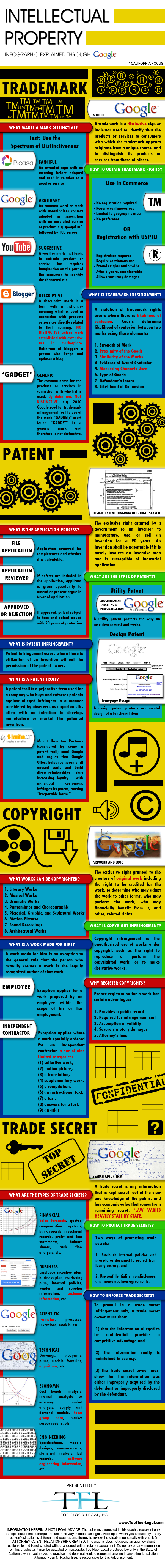 intellectual property explained via google infographic