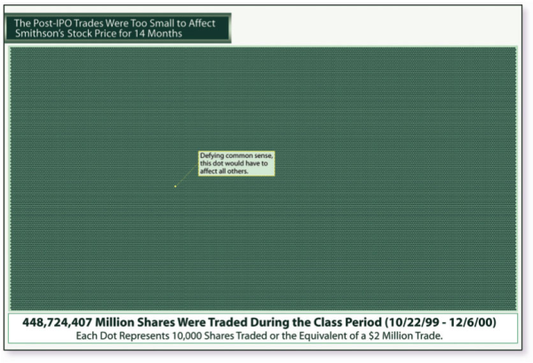 ipo-class-action-dots-resized-600.jpg