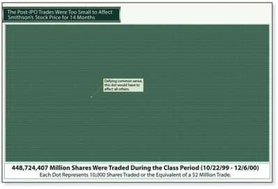 ipo class action dots resized 600