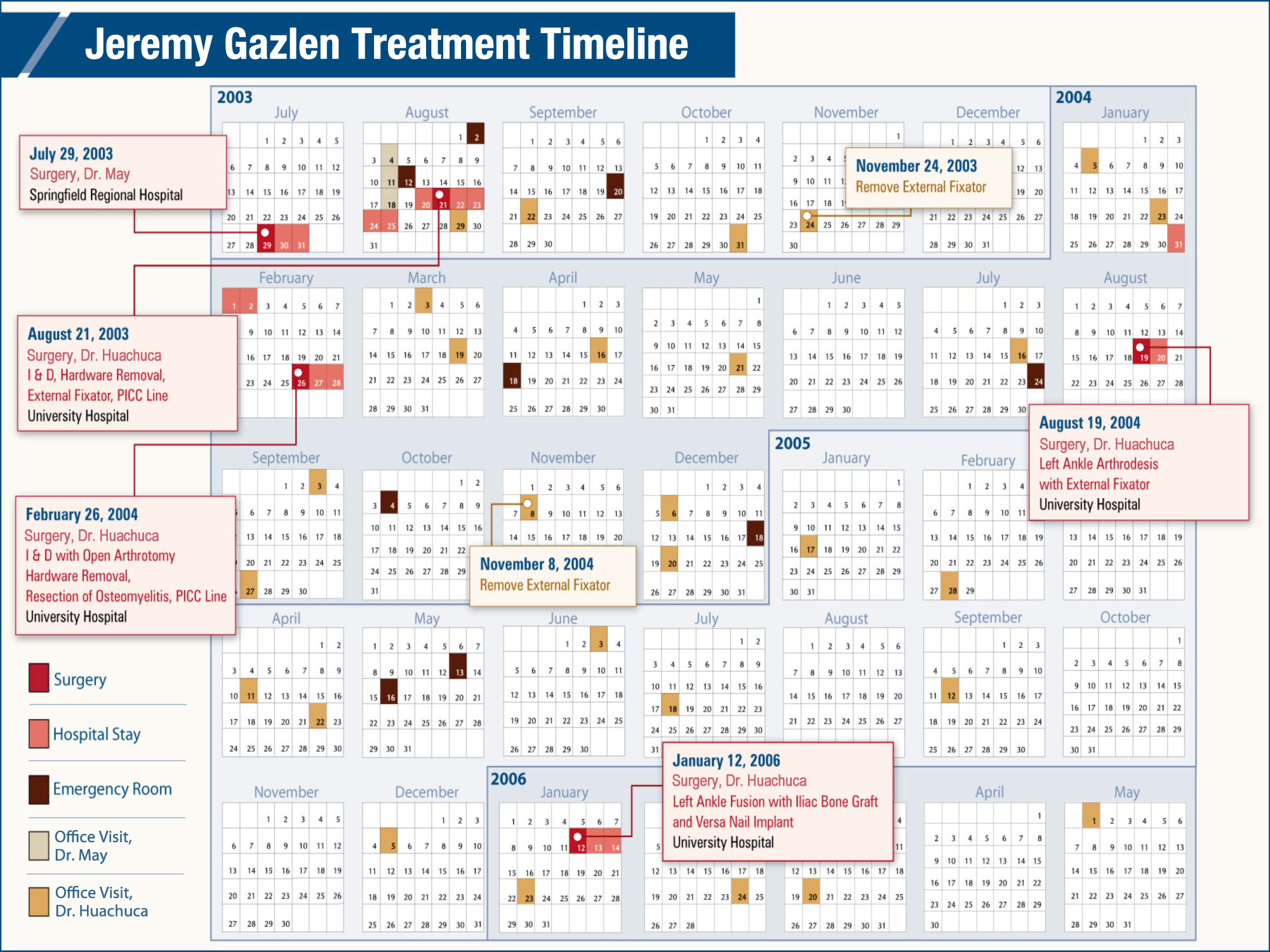 legal graphics medical treatment timeline