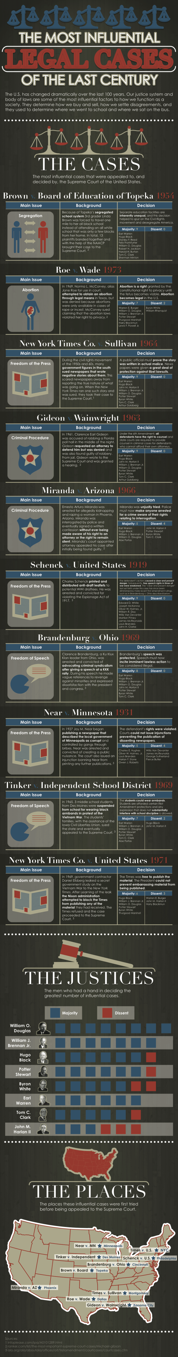 most influential legal cases of the last century