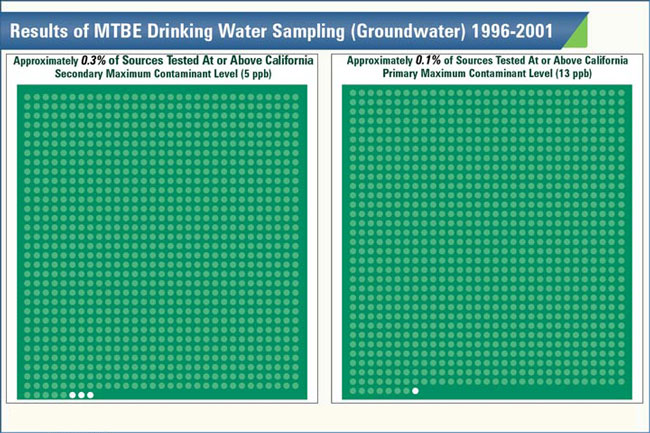 MTBE contamination demonstratives