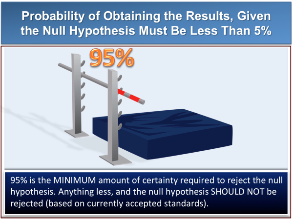 null hypothesis teaching to jury standards rules resized 600