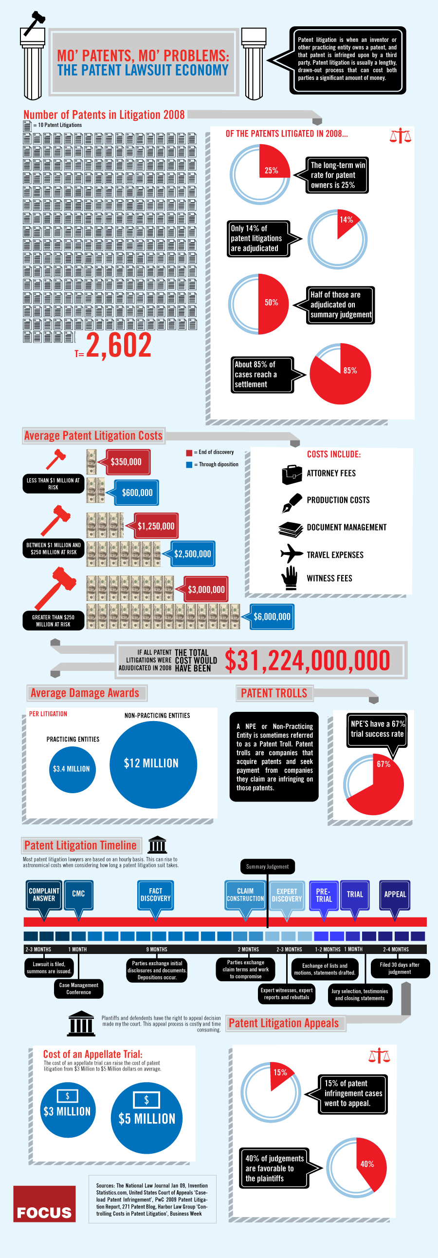 patent lawsuit economy win rate infographic cost consultants