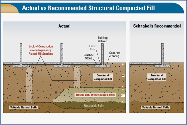 Construction trial graphics involving construction defect