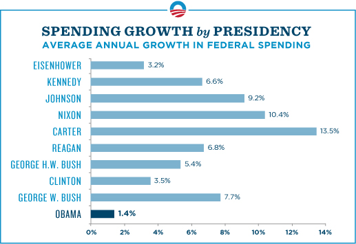 obama spending chart