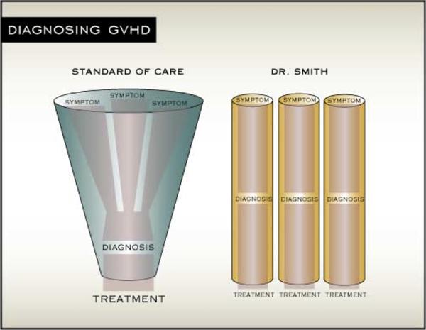 Information Design Standard of Care