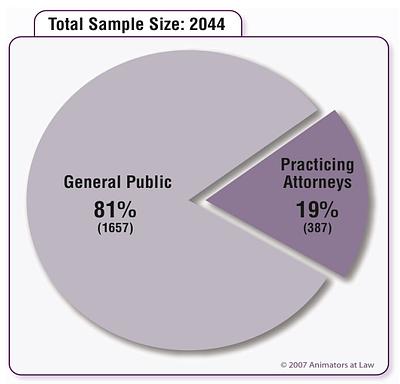 attorney communication study