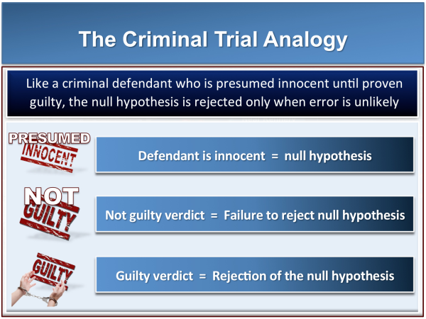 trial graphics explaining null hypothesis criminal analogy statistics resized 600