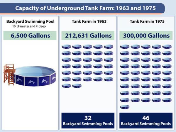 UST Underground storage tank volume infographics