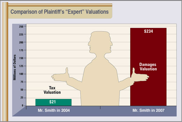 litigation consultants