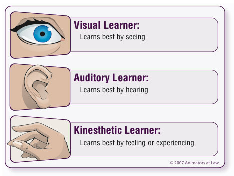 visual auditory kinesthetic resized 600