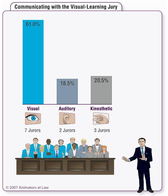 visual learning jury