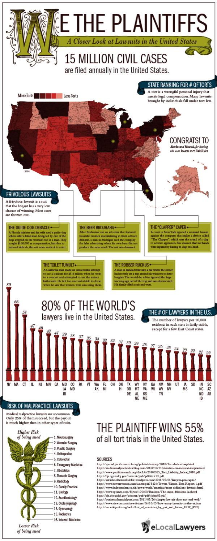 We the plaintiffs infographic lawsuits in america civil suits tort reform