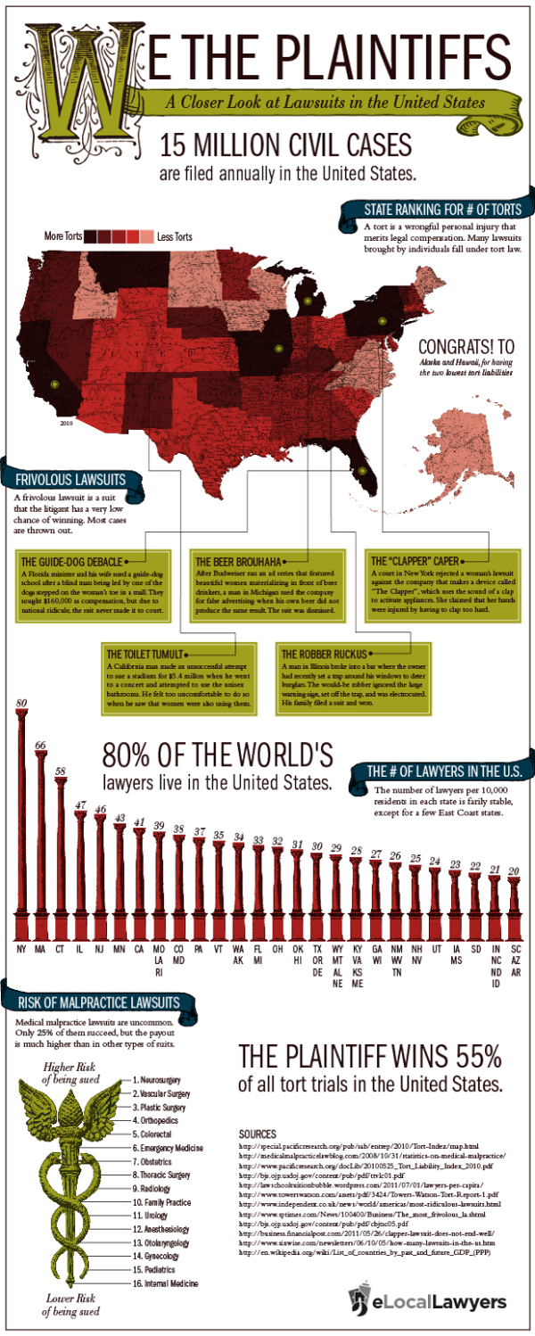 We the plaintiffs infographic lawsuits in america civil suits tort reform