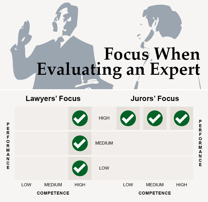 expert witness jurors prefer performance lawyers prefer competence