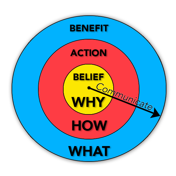 a2l consulting belief action benefit why how what