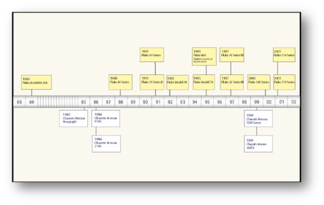 trial timelines litigation use tell a story
