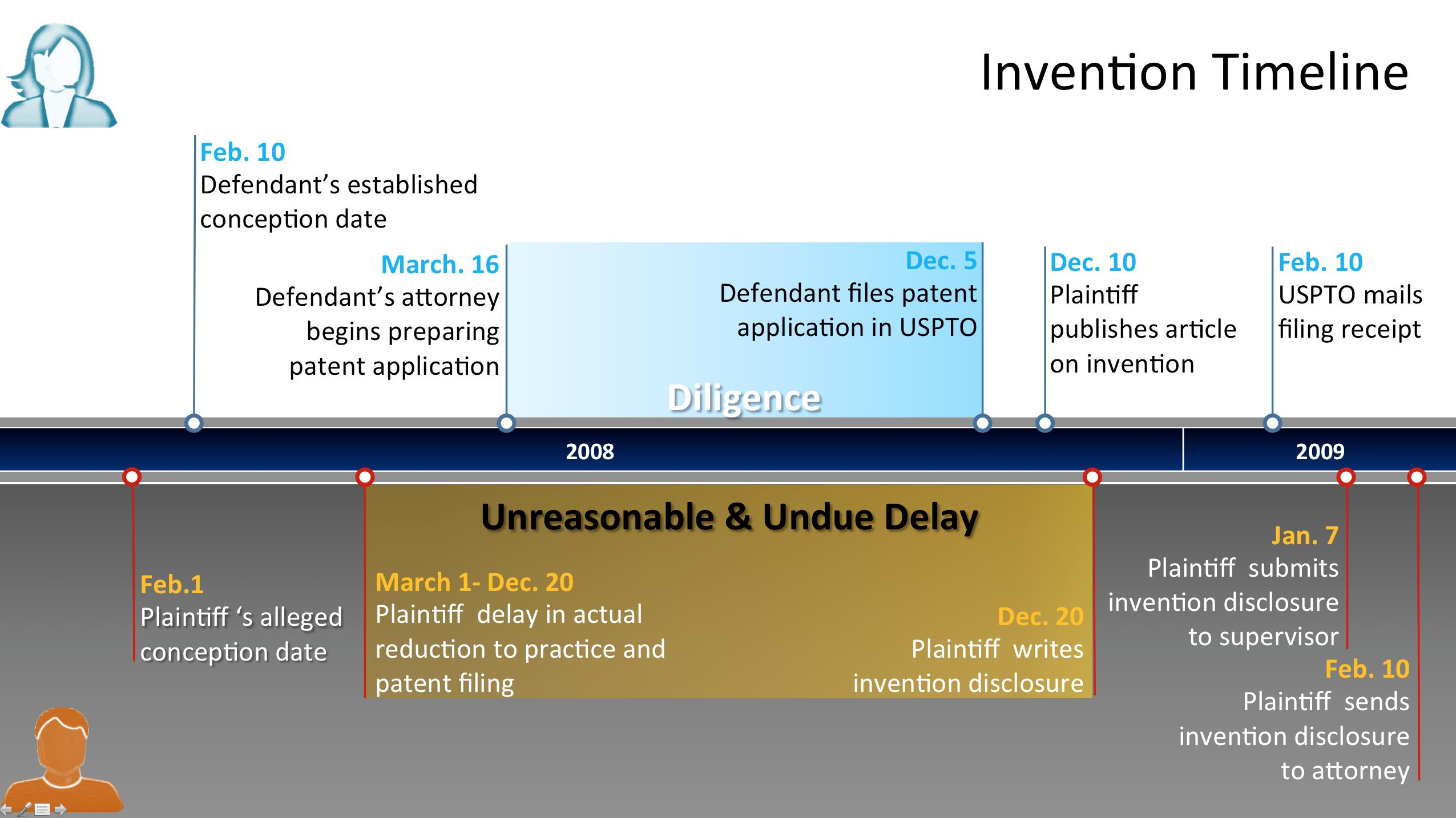 patent-litigation-timeline-trial-invention