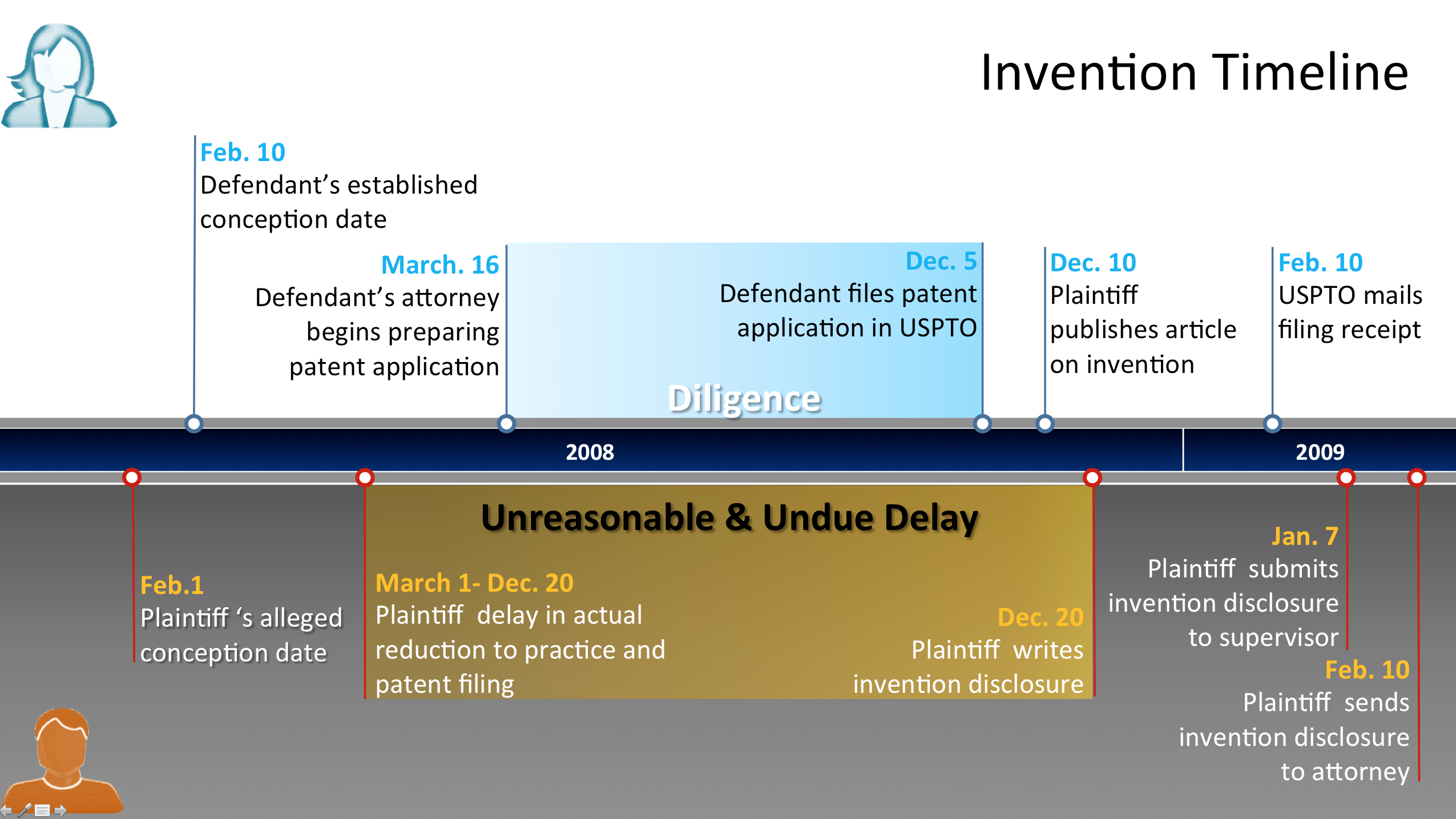 patent-litigation-timeline-trial-invention