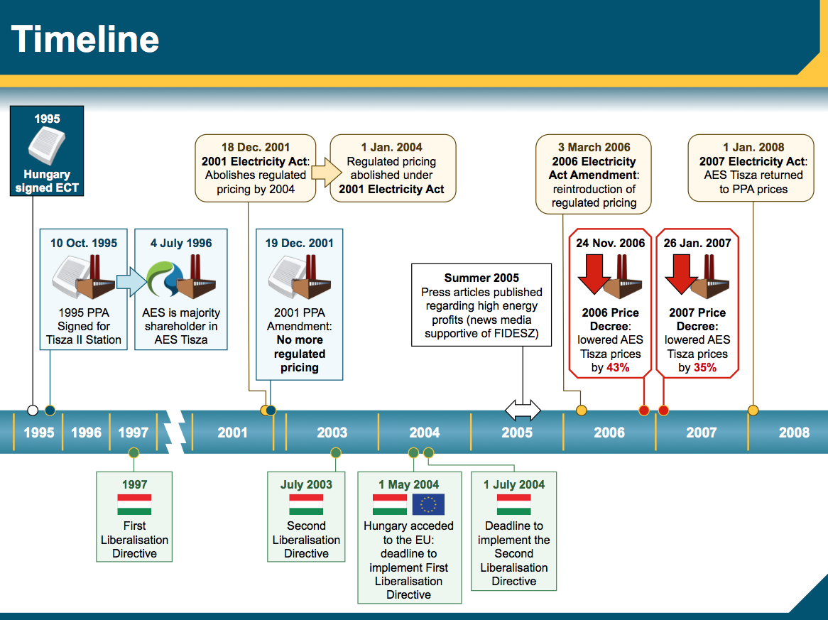 timeline trial graphic