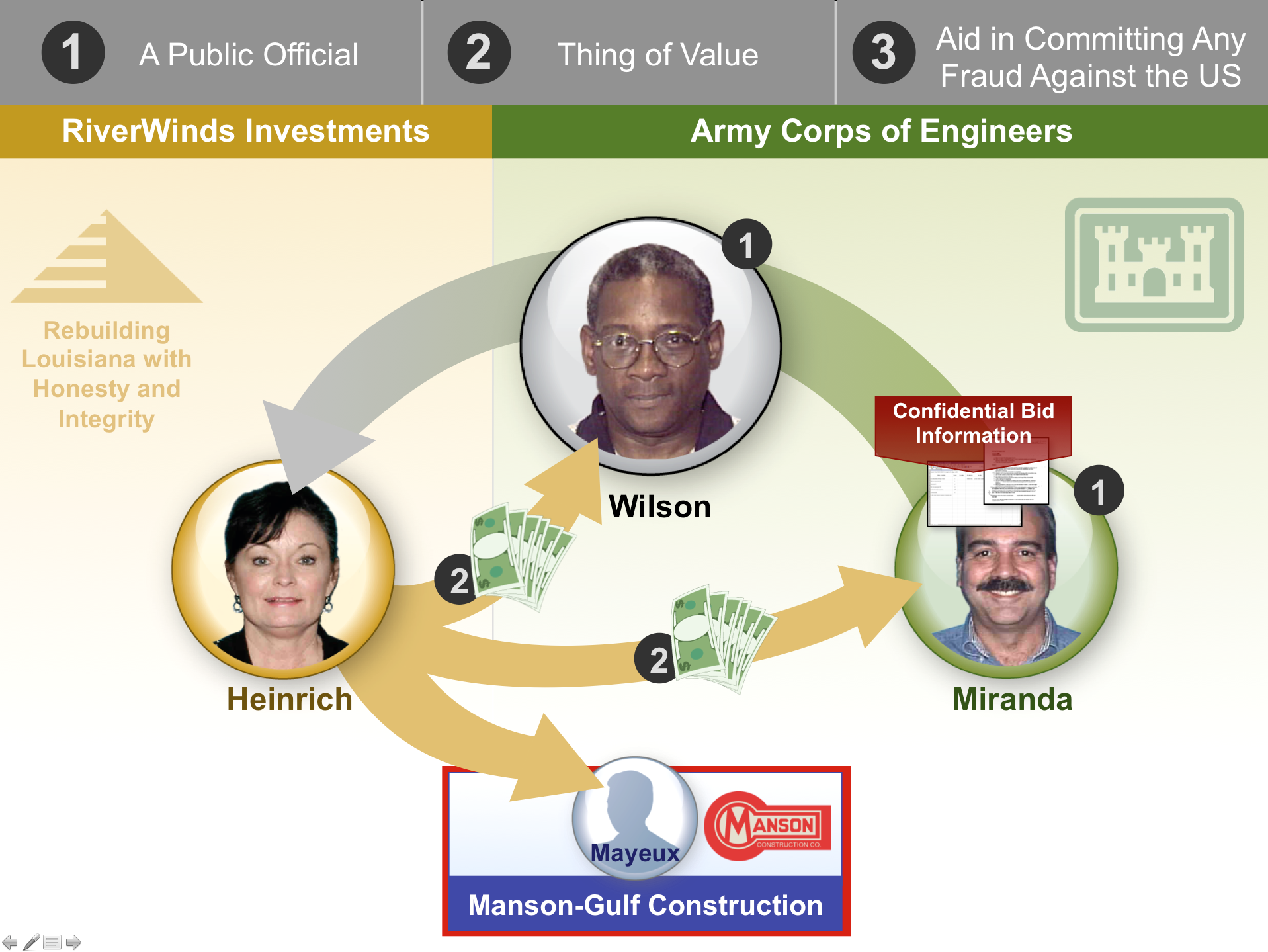 elements of crime trial graphic
