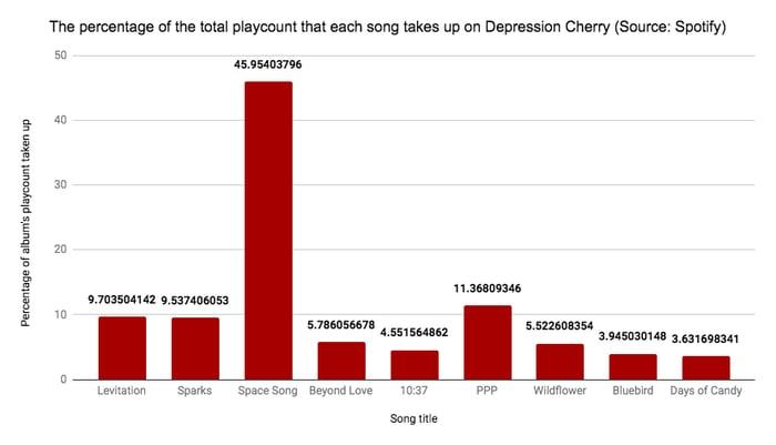 bar-chart-percentages-mistakes-litigation-graphics